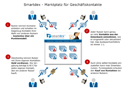 Smartdex - So funktioniert es