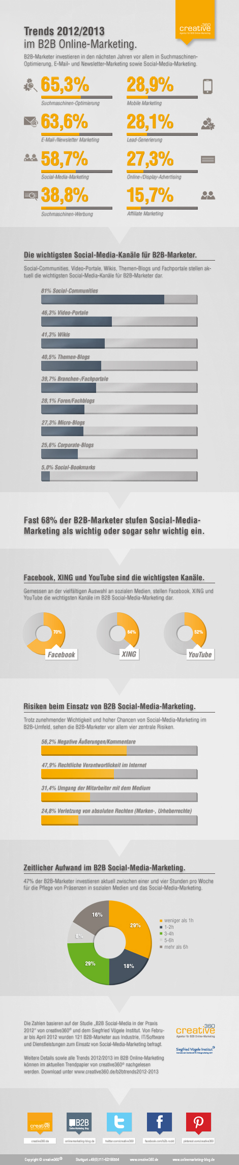 Trends 2012/2013 im B2B Online-Marketing und Social-Media-Marketing (Infografik)