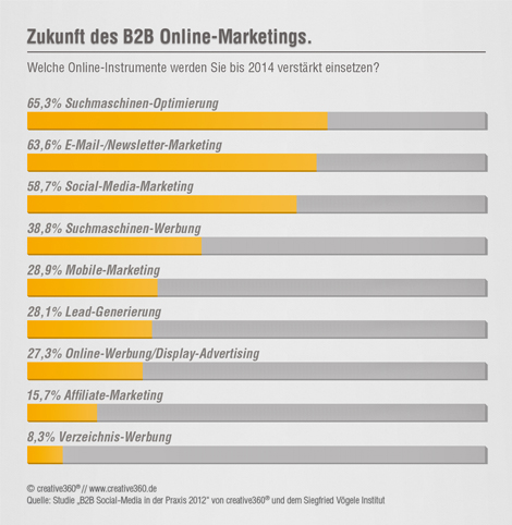 B2B Online-Marketing Trends 2012/2013