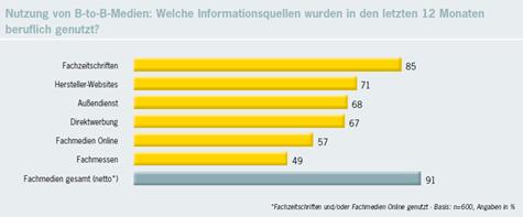 B2B-Entscheideranalyse 2010: Informationsquelle