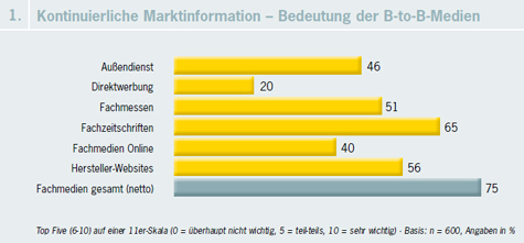 B2B-Entscheideranalyse 2010: Marktinformationen