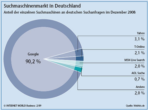 Der Suchmaschinenmarkt in Deutschland