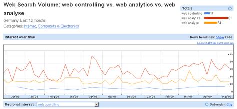 Web Search Volumen für Web-Analyse