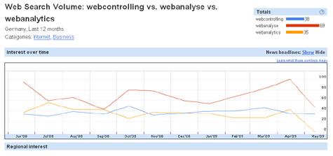 Web Search Volumen für Webanalyse