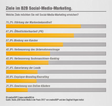 Ziele im B2B Social-Media-Marketing