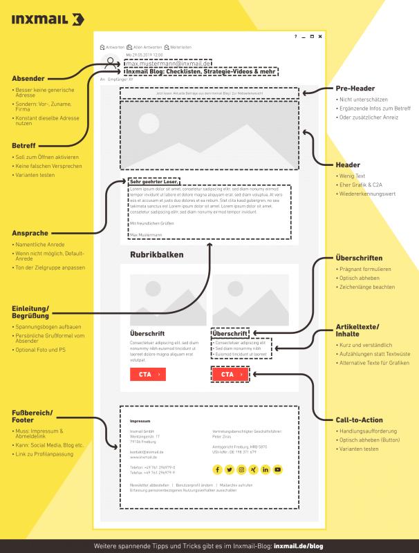Infographik zum Aufbau eines B2B-Mailings