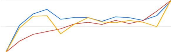 Grafik Performancesteigerung durch Display-Kampagne