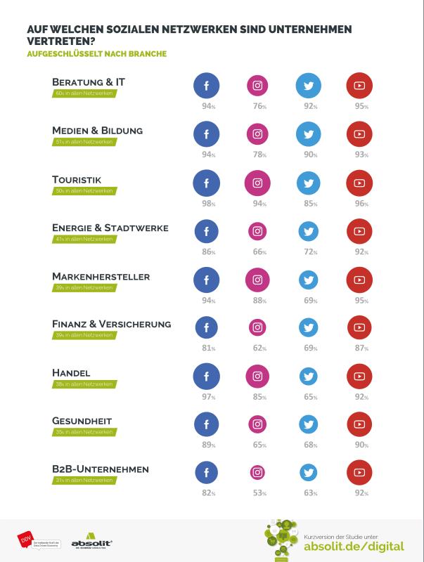 B2B Benchmark: Branchenvergleich sozialer Netzwerke